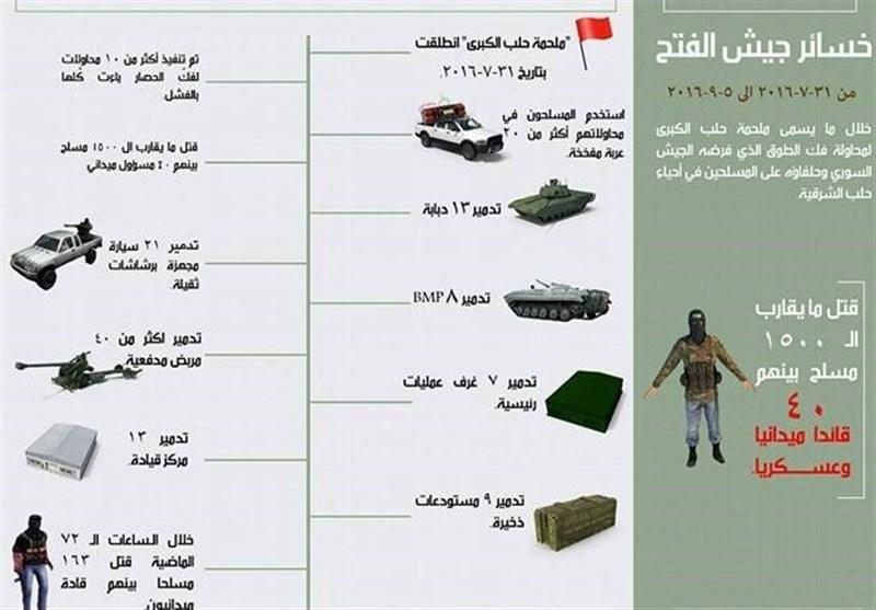 خسائر المسلحین