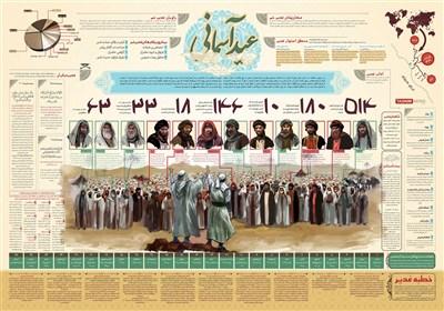 اینفوگرافیک/ عید غدیر، عید آسمانی