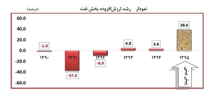 کانال تلگرام قیمت نفت
