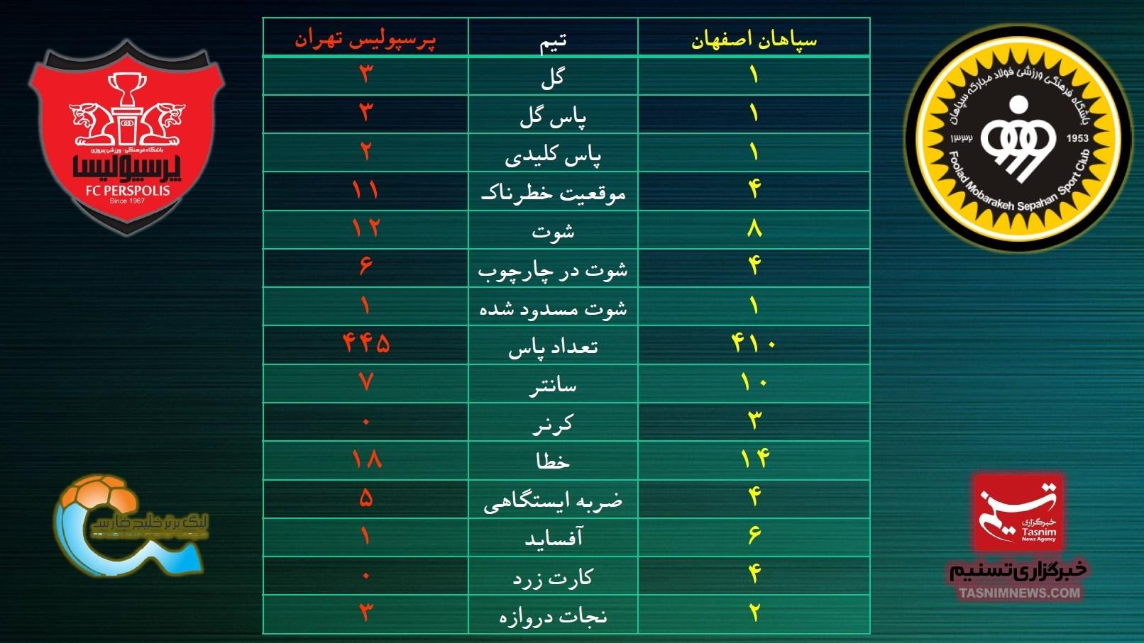 برتری آماری پرسپولیس مقابل سپاهان +جدول