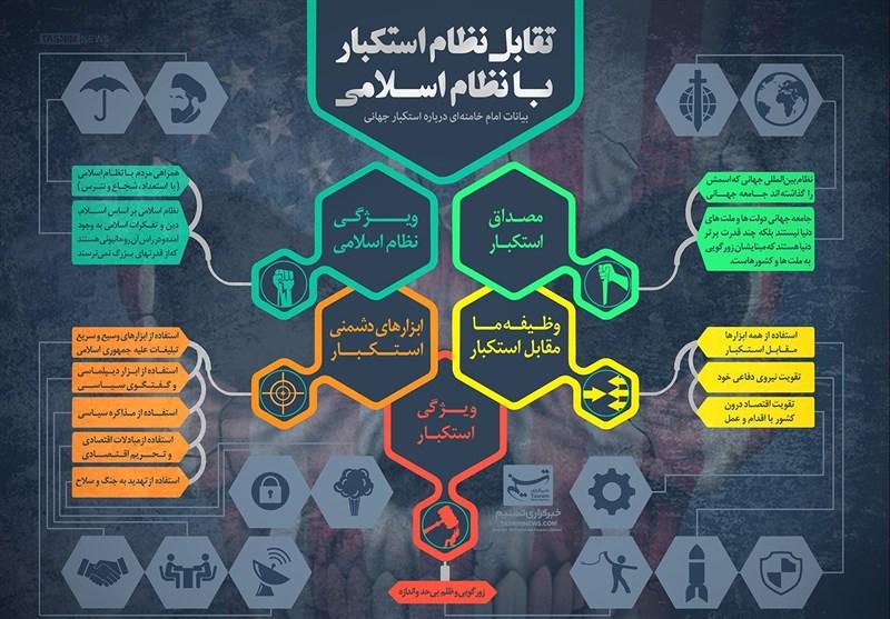 اینفوگرافیک/ تقابل نظام استکبار با نظام اسلامی