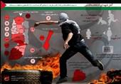 برگزاری نشست خبری ششمین کنفرانس بینالمللی حمایت از انتفاضه فلسطین
