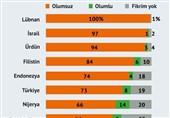 ترکیه نظرسنجی داعش