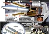 آزمایش توپ الکترومغناطیسی روسیه + فیلم و عکس