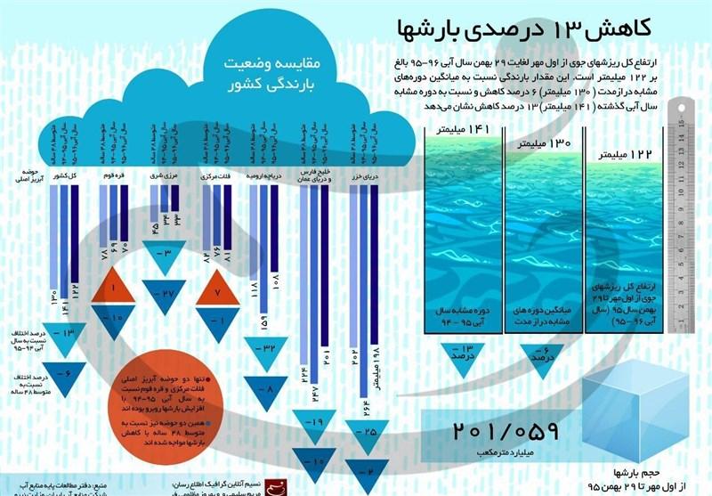 اینفوگرافیک / کاهش 13 درصدی بارشها