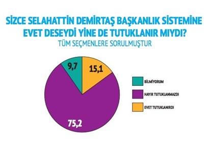 نتایج قابل توجه آخرین نظرسنجی در ترکیه/«نه» بیش از 56 درصد مردم به سیستم ریاستی اردوغان