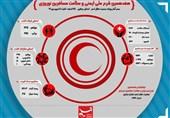 همدان| 2 هزار نفر روز امدادگر در طرح نوروزی فعالیت میکنند