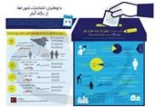 اینفوگرافیک / داوطلبان انتخابات شوراها از نگاه آمار