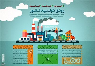 اینفوگرافیک/ عوامل رونق تولید کشور