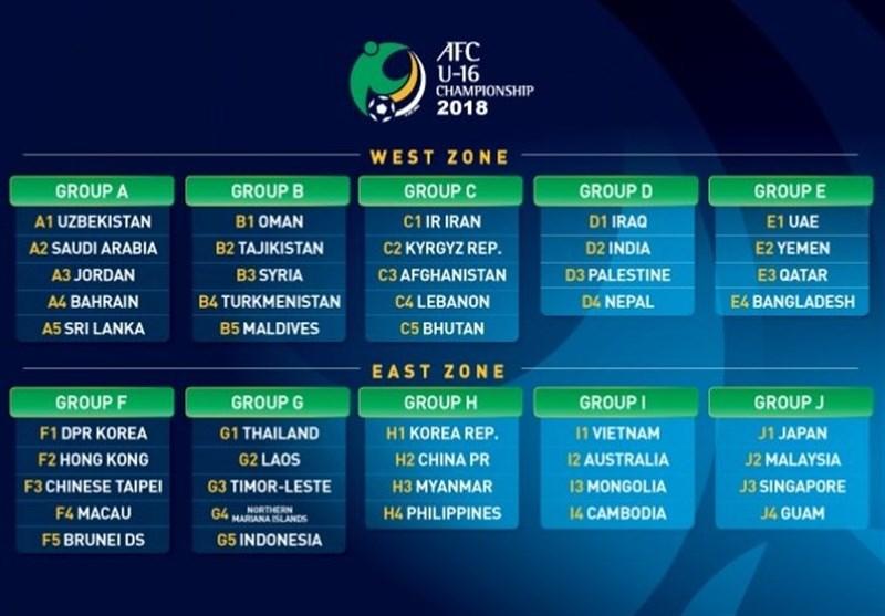 گروهبندی رقابتهای قهرمانی نوجوانان آسیا