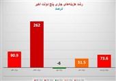نمودار وضعیت قرمز رشد هزینه جاری در 5 دولت