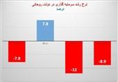 نمودار وضعیت قرمز- نرخ رشد سرمایه گذاری