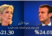 النتائج النهائیة والرسمیة لانتخابات الرئاسة الفرنسیة: ماکرون 24.01% ولوبان 21.30%