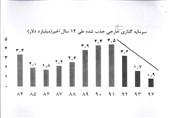 افول سرمایهگذاری خارجی ایران در دولتِ روحانی+سند