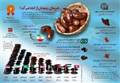 اینفوگرافیک / خرمای رمضان از کجا میآید؟