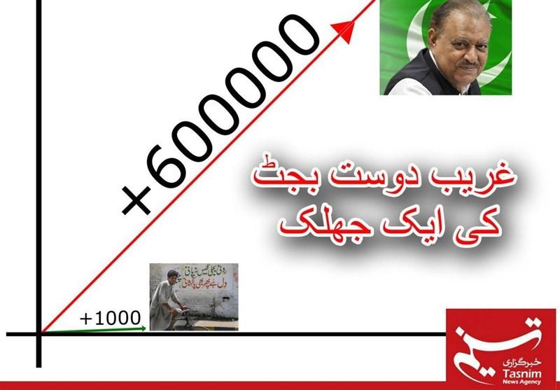 وفاقی بجٹ: محنت کش کی کم سے کم اجرت 15 ہزار روپے؛ صدر پاکستان کی 16 لاکھ