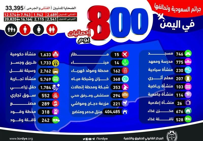 استشهاد واصابة 33 الف و395 یمنی خلال 800 یوم من العدوان السعودی