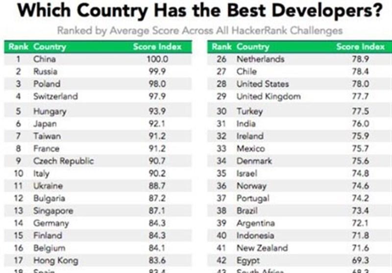 کدام کشورها بهترین برنامه نویس ها را دارند؟