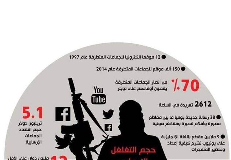 اعضای داعش از 90 کشور هستند/داعش 46 هزار حساب توییتری دارد