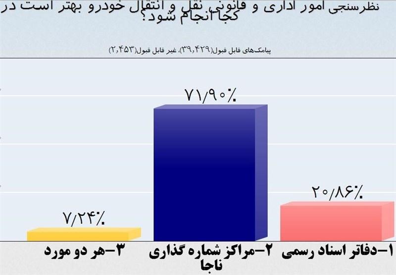انتقالات ناجا مخالفت 71 درصدی مردم با ثبت معاملات خودرو در دفاتر اسناد ...