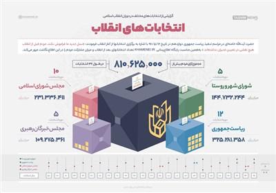 اینفوگرافیک/ انتخاباتهای انقلاب