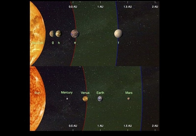 4 Earth-Sized Planets Detected Orbiting Nearest Sun-Like Star