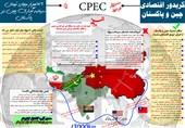 اینفوگرافی2/ همه چیز در مورد کریدور اقتصادی چین و پاکستان وارتباط آن با ایران