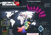 اینفوگرافی3/ پاکستان میزبان بیشترین درصد تمام دفاتر فرهنگی خارج از کشور ایران