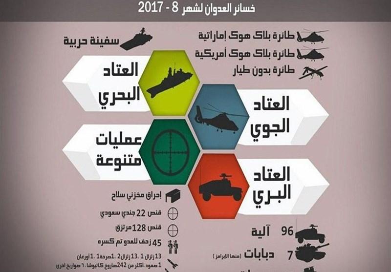 یمن جنگ؛ ماہ اگست میں جارح سعودی اتحاد کو کتنا نقصان اٹھانا پڑا ؟