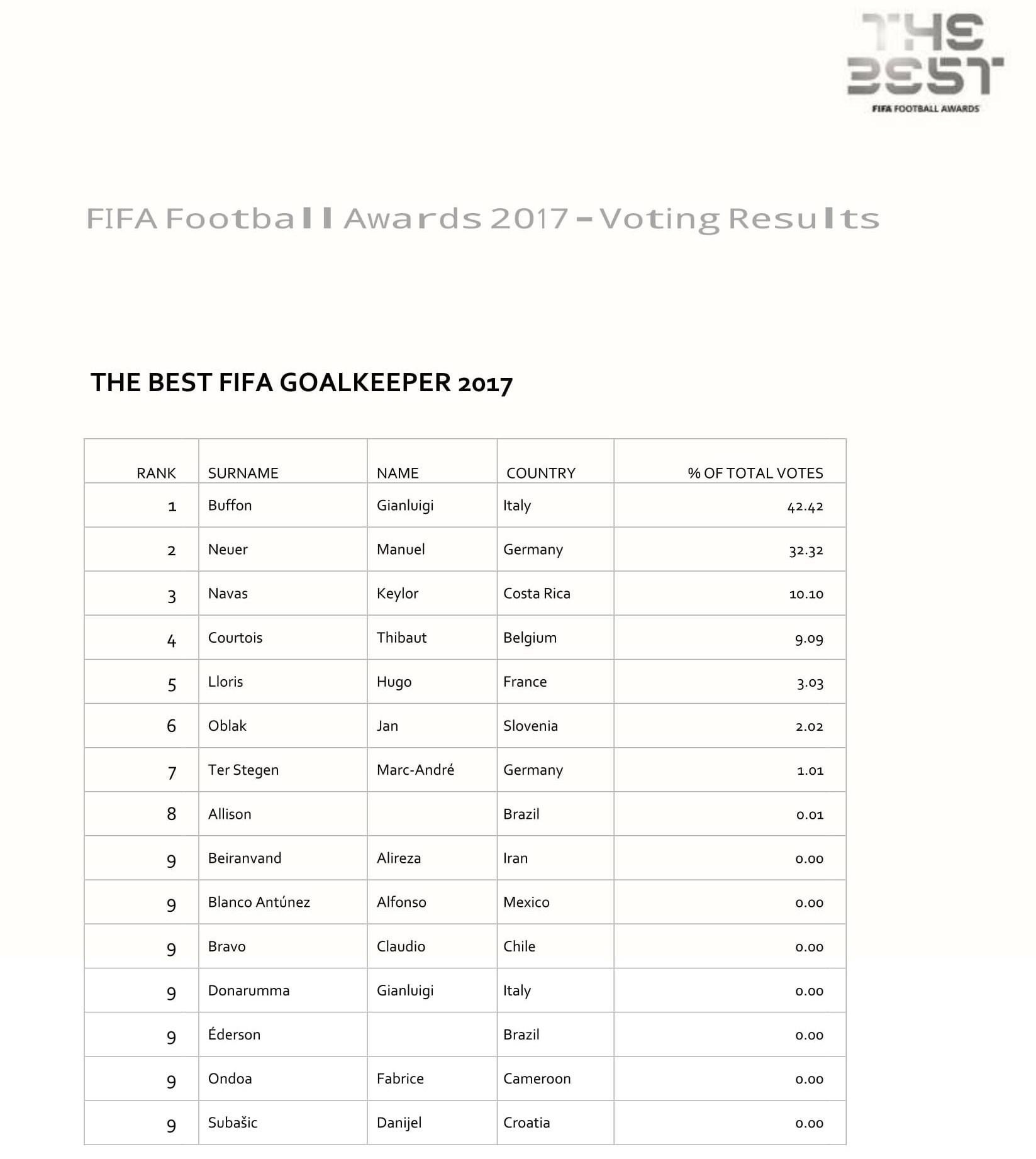 ارزشمندترین بازیکنان در لیگ برتر(جدول) .