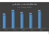 آمار طلاق در زنجان با تشکیل بنیاد صیانت از خانواده کاهش یافته است