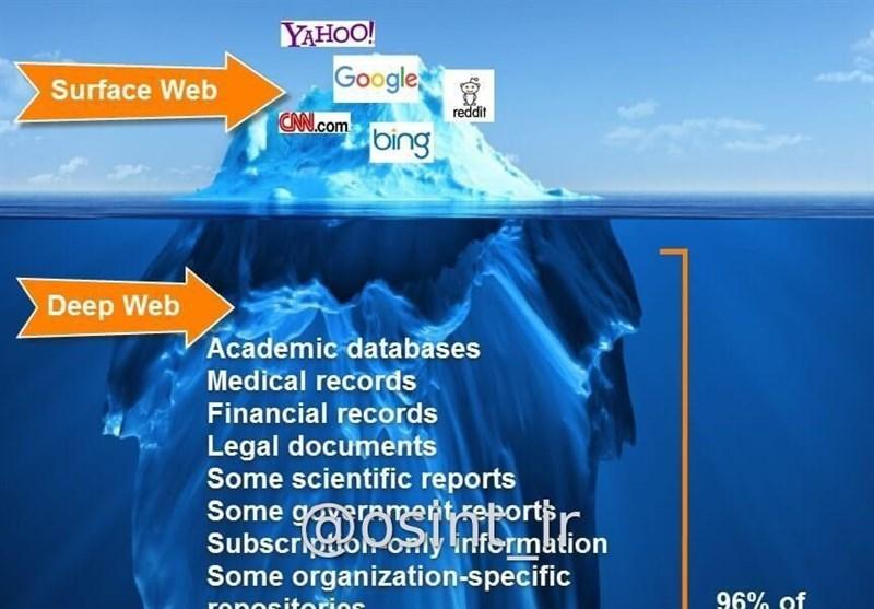"""""""توده یخ اینترنت"""" چیست + اینفوگرافیک"""