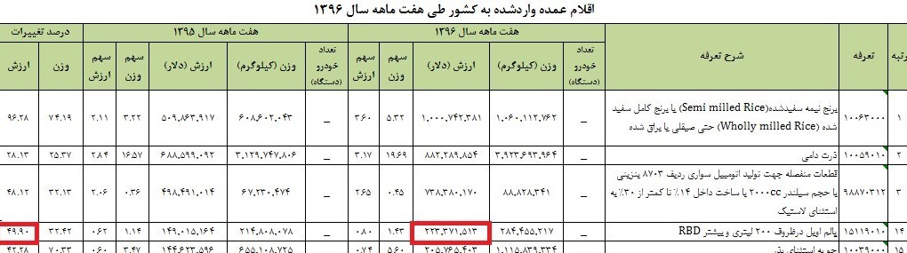 واردات ۴۰ هزار تن روغن پالم به کشور + جدول