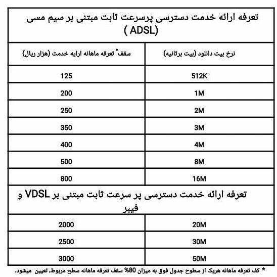 تسنیم گزارش میدهد نرخهای جدید اینترنت غیرحجمی اعلام شد + جدول قیمت اینترنت غیرحجمی برای موبایل نیست 881 روستای استان کردستان از اینترنت پرسرعت بهرهمند میشوند