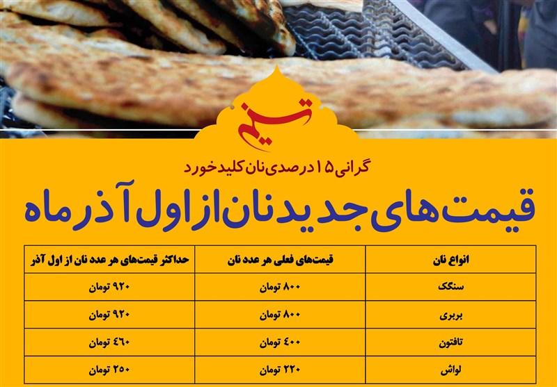فتوتیتر/قیمتهای جدید نان از اول آذر