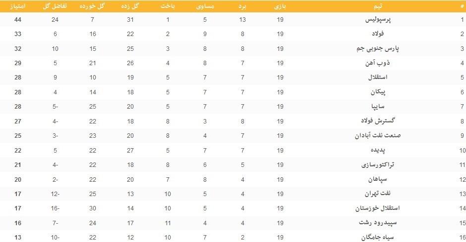 جدول لیگ برتر در پایان هفته نوزدهم؛ پرسپولیس دستنیافتنیتر شد