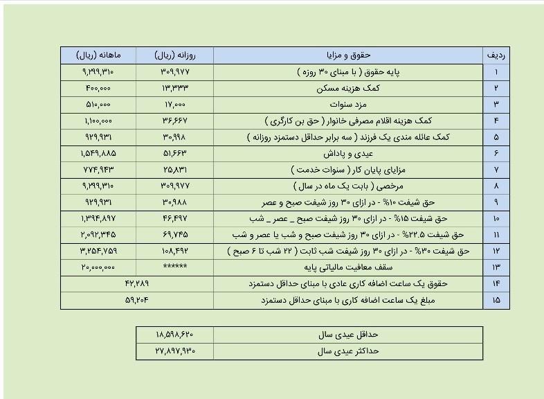 میزان عیدی 97 کارگران؛ حداکثر 2 میلیون و 780 هزار تومان + جدول