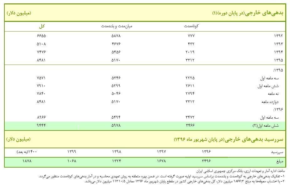 بدهی خارجی ایران از مرز ۱۱ میلیارد دلار فراتر رفت + سند