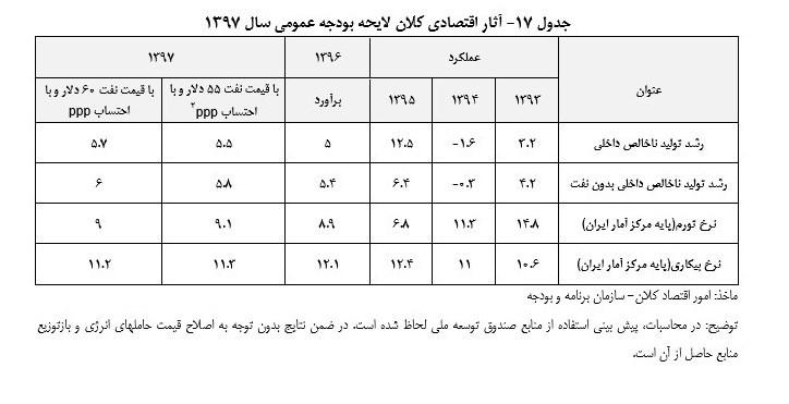 بودجه ۹۷ با تورم، بیکاری و رشد اقتصاد ایران چه می کند؟ +جدول