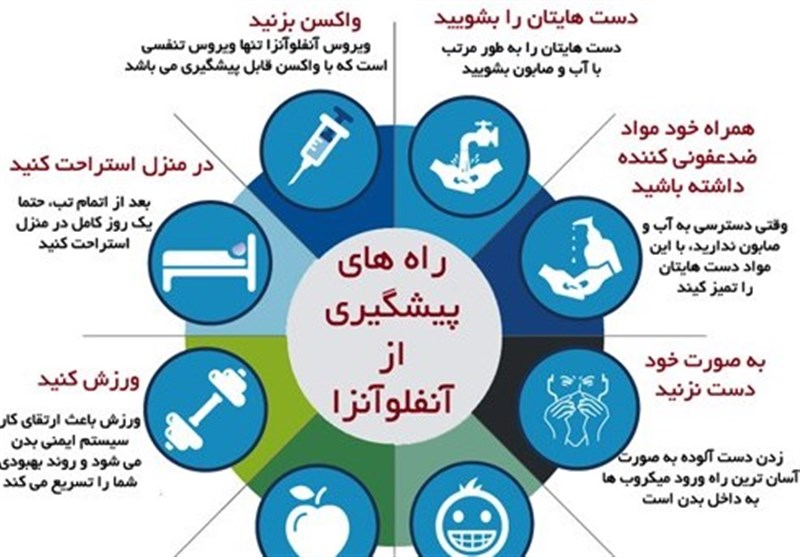 Image result for ‫عکس آنفولانزا‬‎