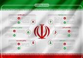 انقلابِ 40 ساله به روایت آمار و نمودار/ پیشرفت چشمگیر ایران در 5 شاخص اصلی، از آموزش و بهداشت تا توسعه و عدالت
