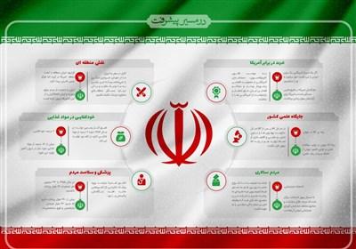 نرخ رشد علمی ایران 11 برابر نرخ رشد میانگین جهانی + جزئیات پیشرفت علمی کشور