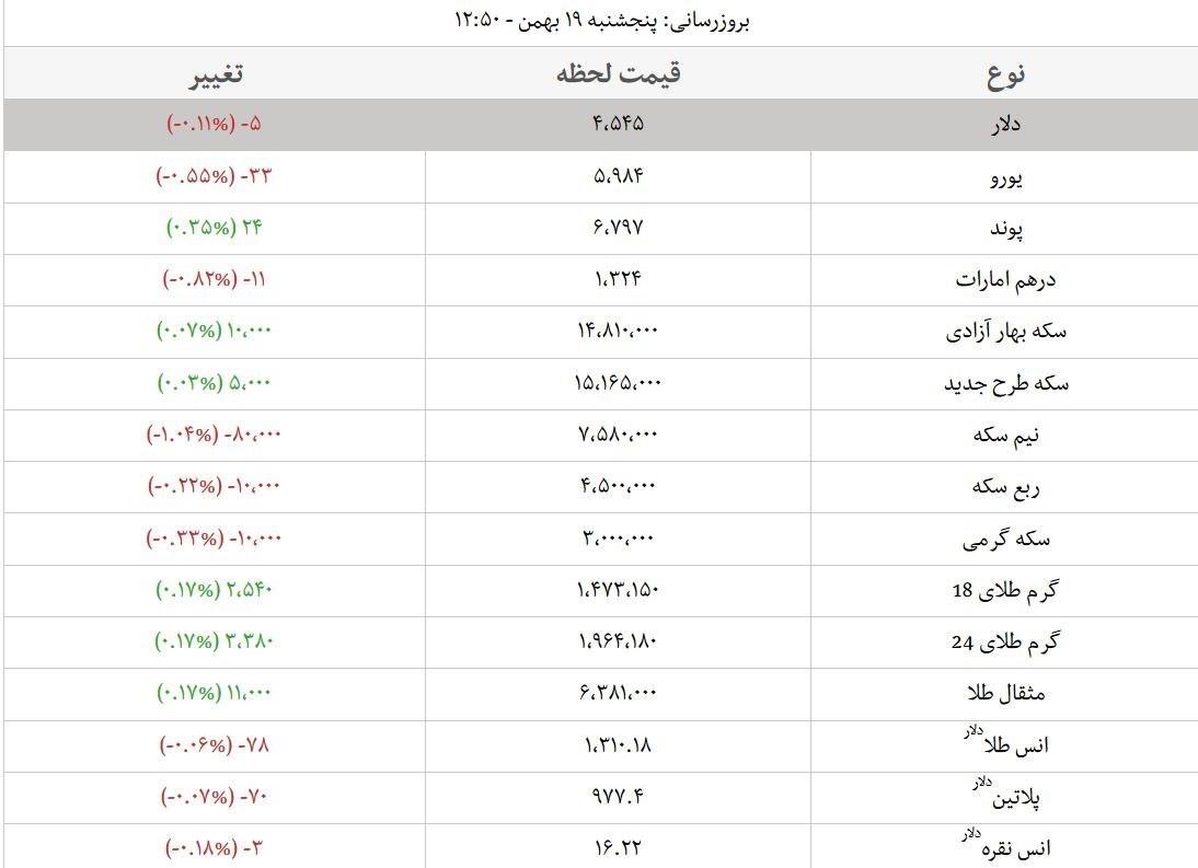 قیمت طلا قیمت دلار قیمت سکه و قیمت ارز
