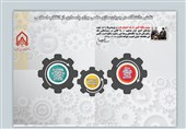 نجفی:عرضه دانشگاه تمدنساز در نمایشگاه دانشگاه امامحسین(ع)