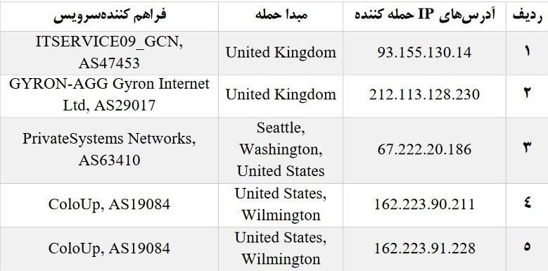 حملات سایبری از انگلستان و امریکا به سایتهای خبری ایران + اسامی سایتهای در معرض تهدید