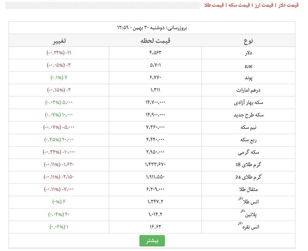 قیمت طلای ۱۸عیار