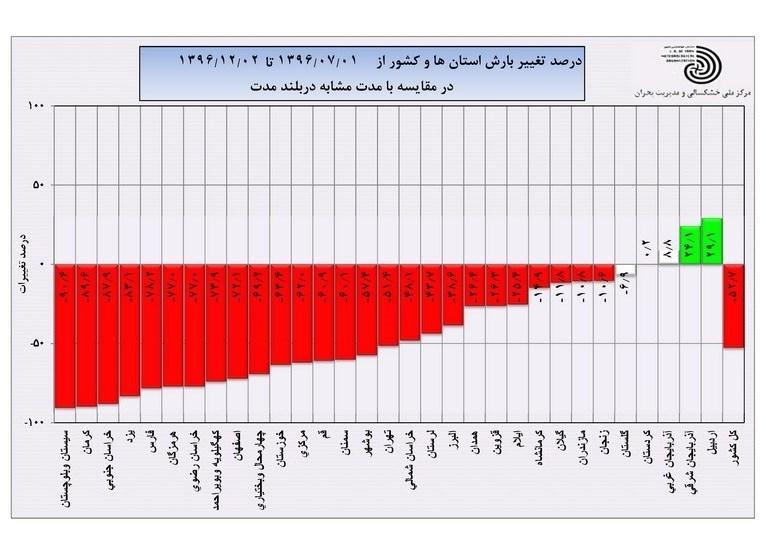 بارش ها در ۲۷ استان کشور منفی است+نمودار
