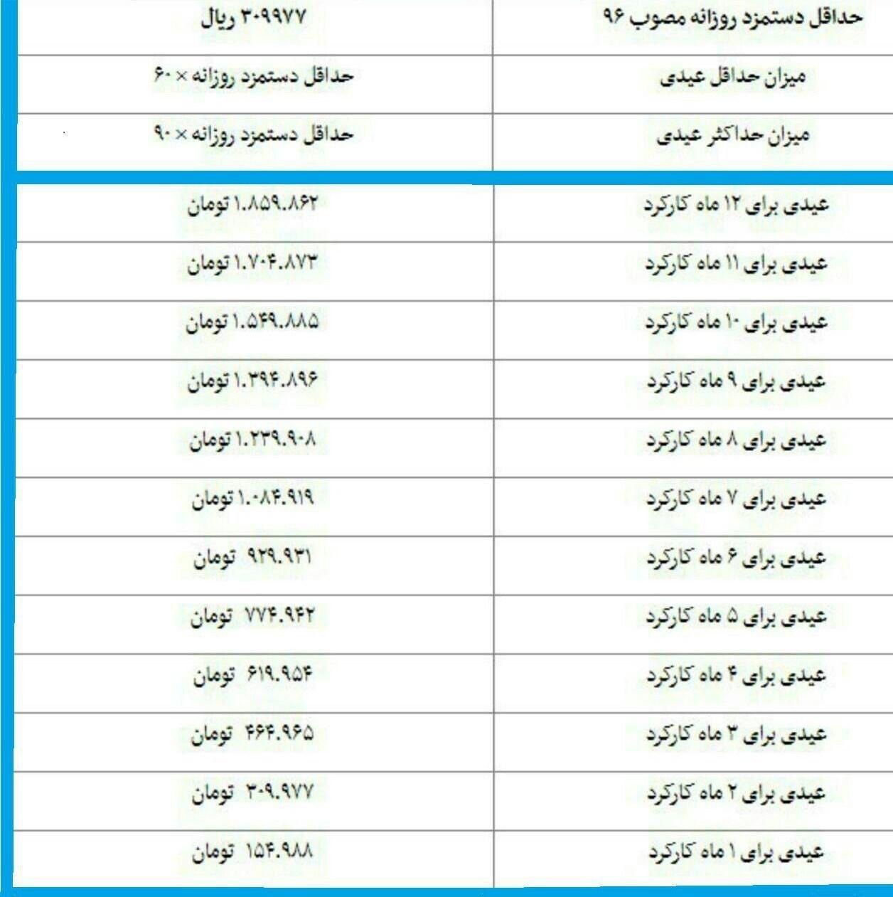 جزئیات عیدی کارگران برای ۱۲ ماه کارکرد جدول