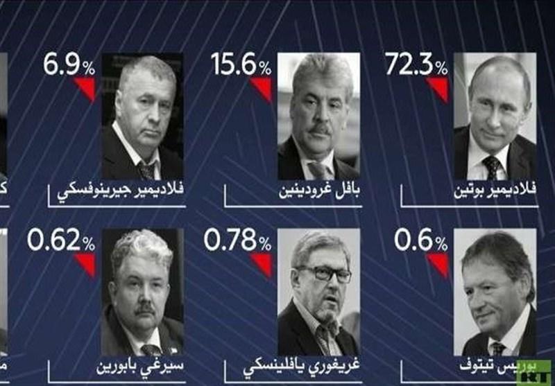 النتائج الأولیة تشیر إلى فوز کاسح لبوتین فی الانتخابات الرئاسیة