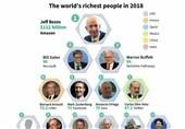 میلیاردرهای جهان در دوران کرونا ثروتمندتر شدند